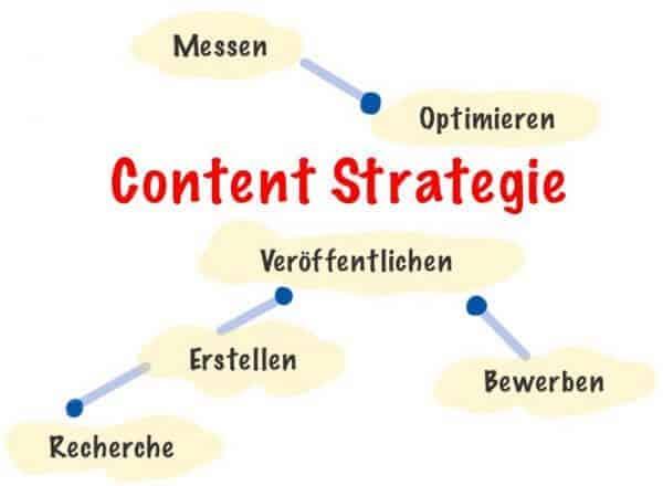 Warum Content Marketing eine mächtige Strategie für mehr Website Besucher ist